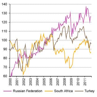 Misaligned Exchange Rates