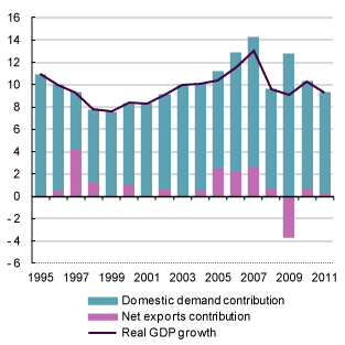 Global rebalancing and recovery contributions